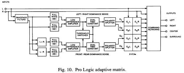 Адаптивная матрица Dolby Pro
